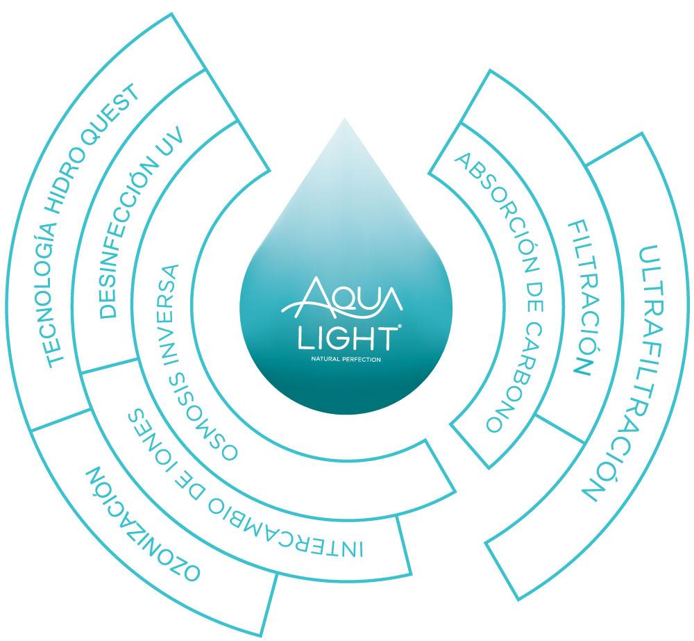 ¿Cómo Aqualight elimina las impurezas?